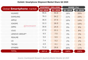 Грозит ли линейке Redmi Note второе обновление Android?