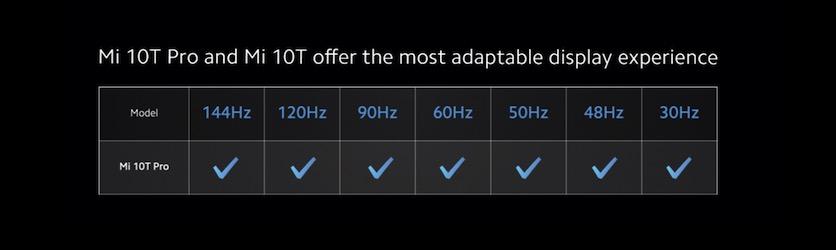 Xiaomi раскрыла подробности о дисплее Xiaomi Mi 10T Pro