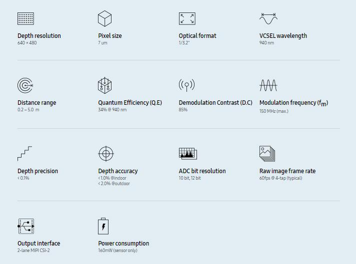 Спецификации ToF-сенсора Samsung Vizion 33D